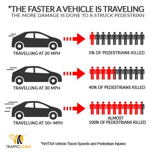 Travel speeds and pedestrian injuries
